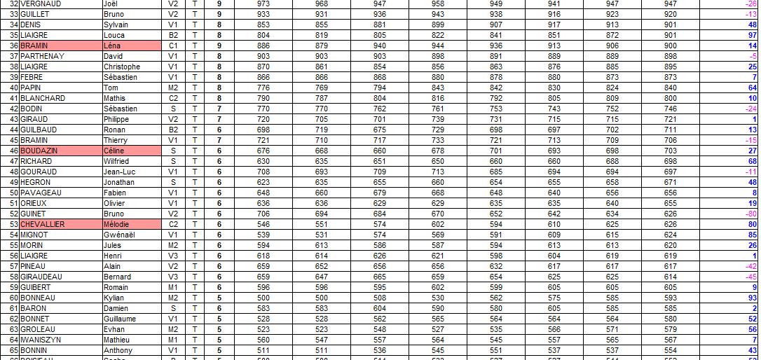 Permalien vers:Classements individuels